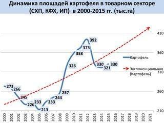 Динамика площадей картофеля в товарном секторе в 2000-2015 гг. (тыс.га)