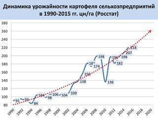 Динамика урожайности картофеля сельхозпредпиятий в 2000-2015 гг. (цн/га) РОССТАТ