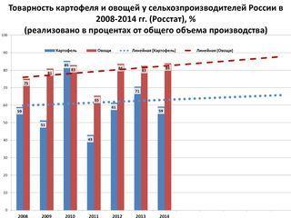 Товарность картофеля и овощей у сельхозпроизводителей России в 2008-2014 гг. РОССТАТ, % (реализовано в процентах от общего объема производства)