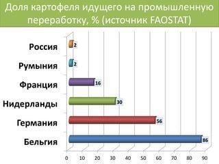 Доля картофеля идущего на промышленную переработку, % (источник FAOSTAT)